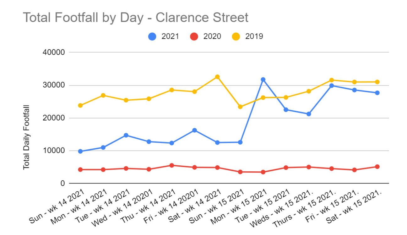 Footfall Graph April 2021